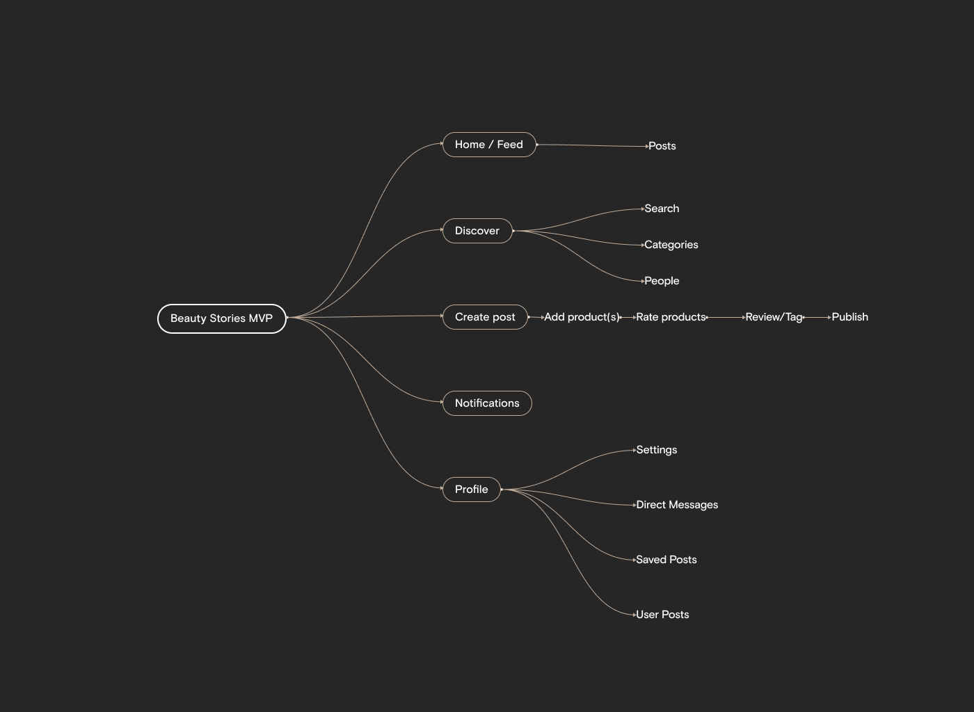 Global User Flow of the application