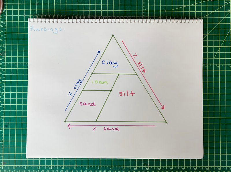 A simplified version of the soil triangle—a tool used to determine the percent composition of sand, silt, and clay in a given soil sample.