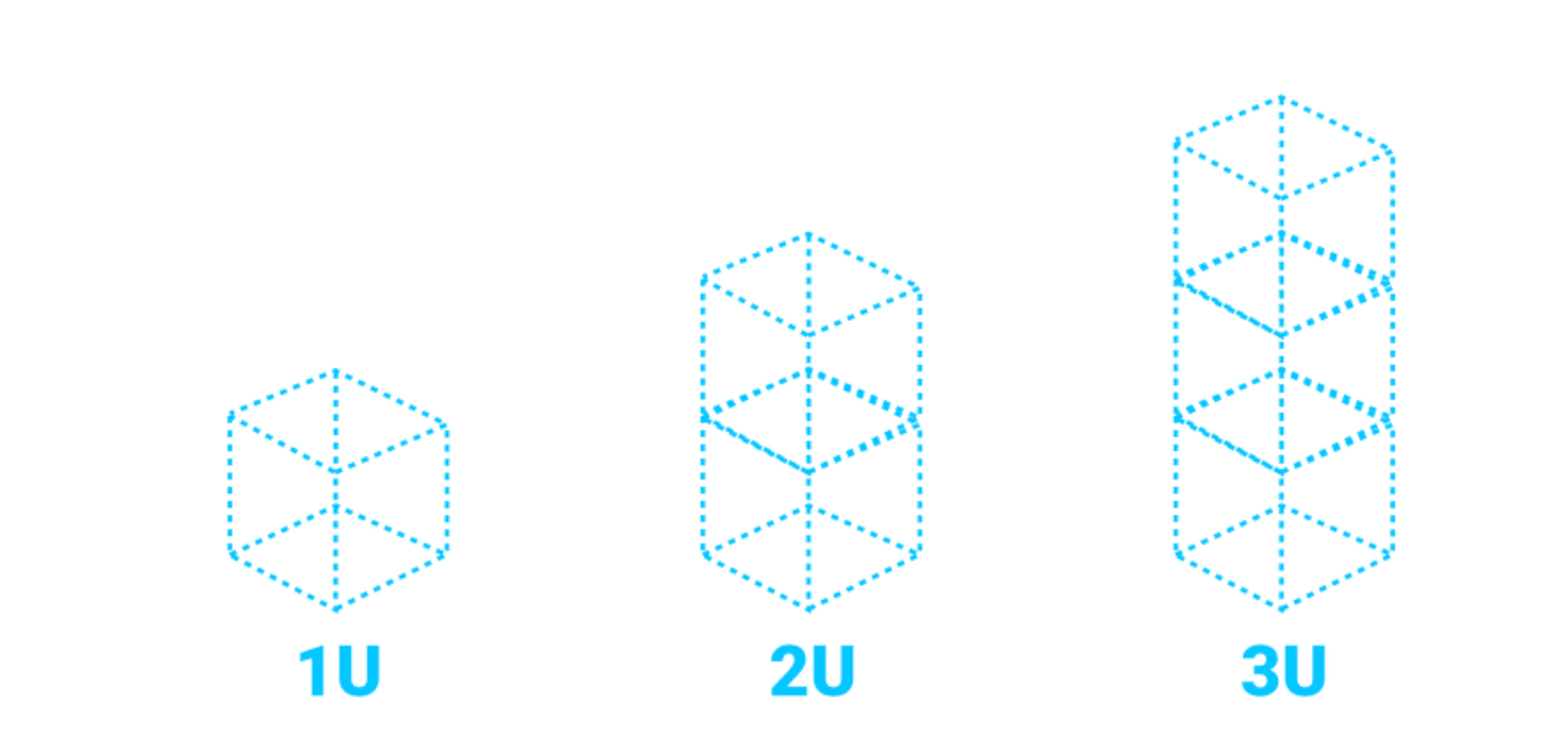 One 'U' (or unit) is the smallest building block of a cubesat. However, these Us can be stacked to create larger satellites with more room for internal payloads.