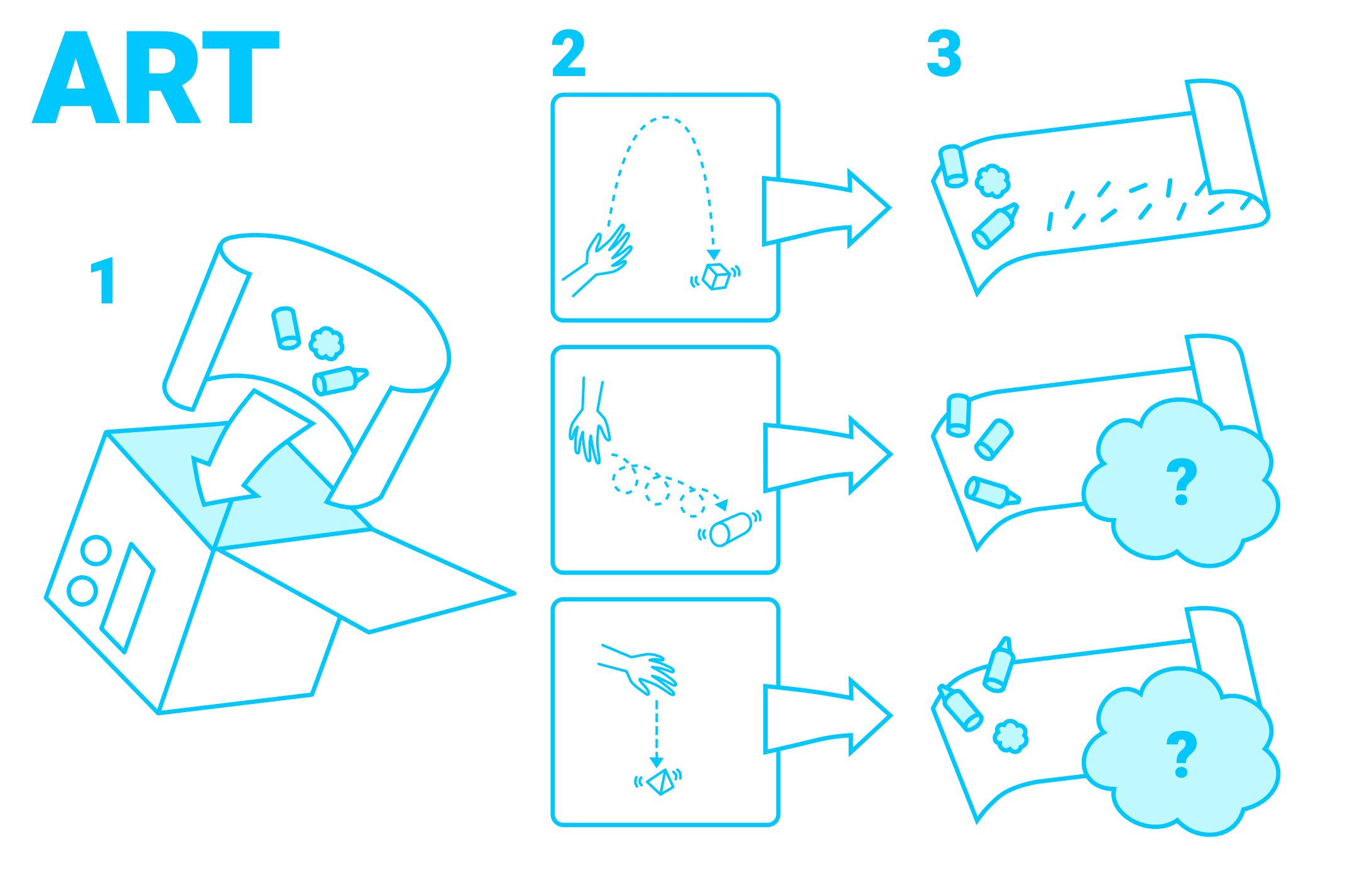 Different modes of motion will create different outputs!