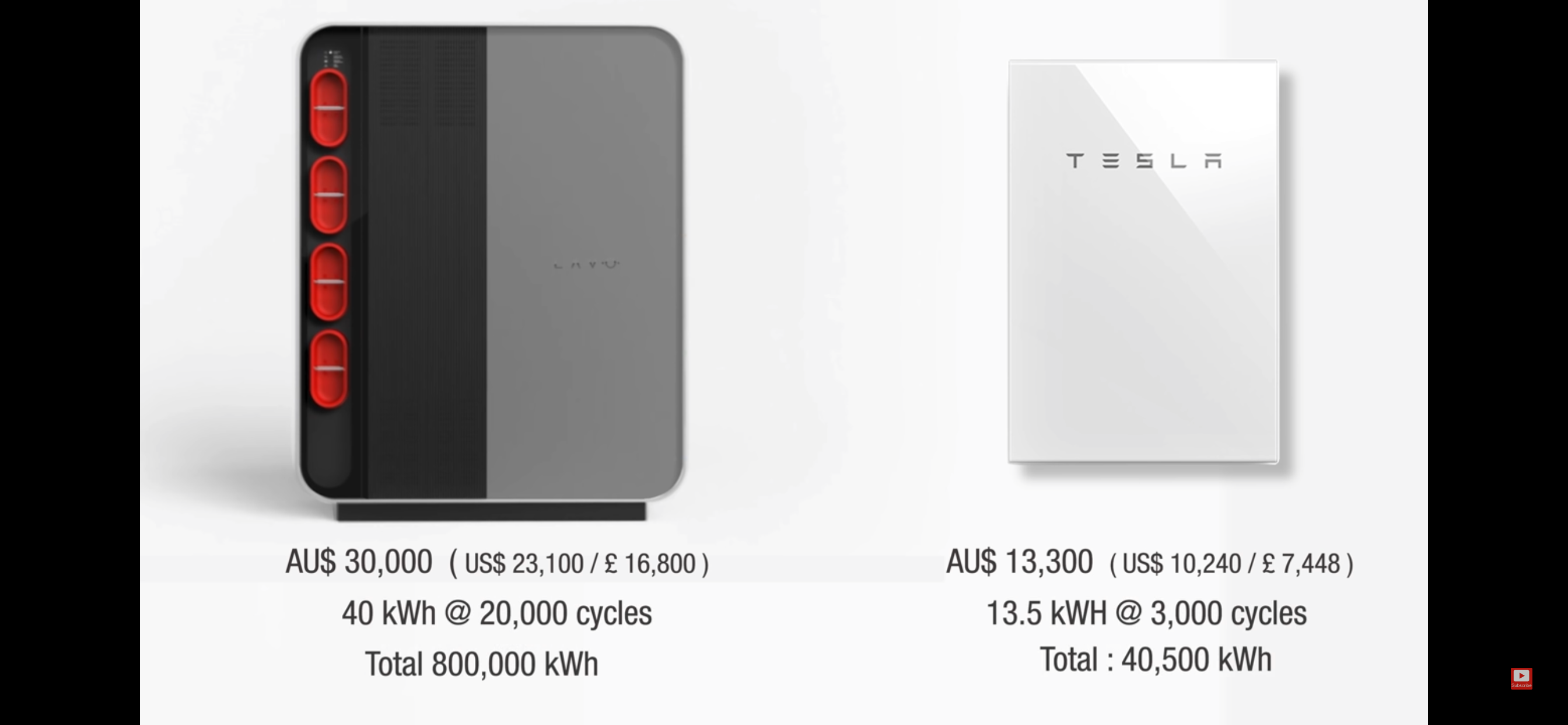 Hydrogen home storage coming for Tesla Power Wall