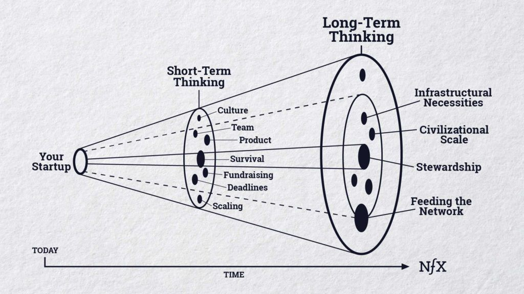 Long term thinking for startup