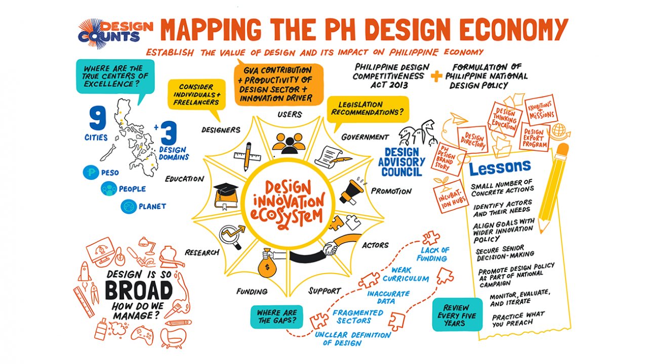 Mapping the design ecosystem in the Philippines