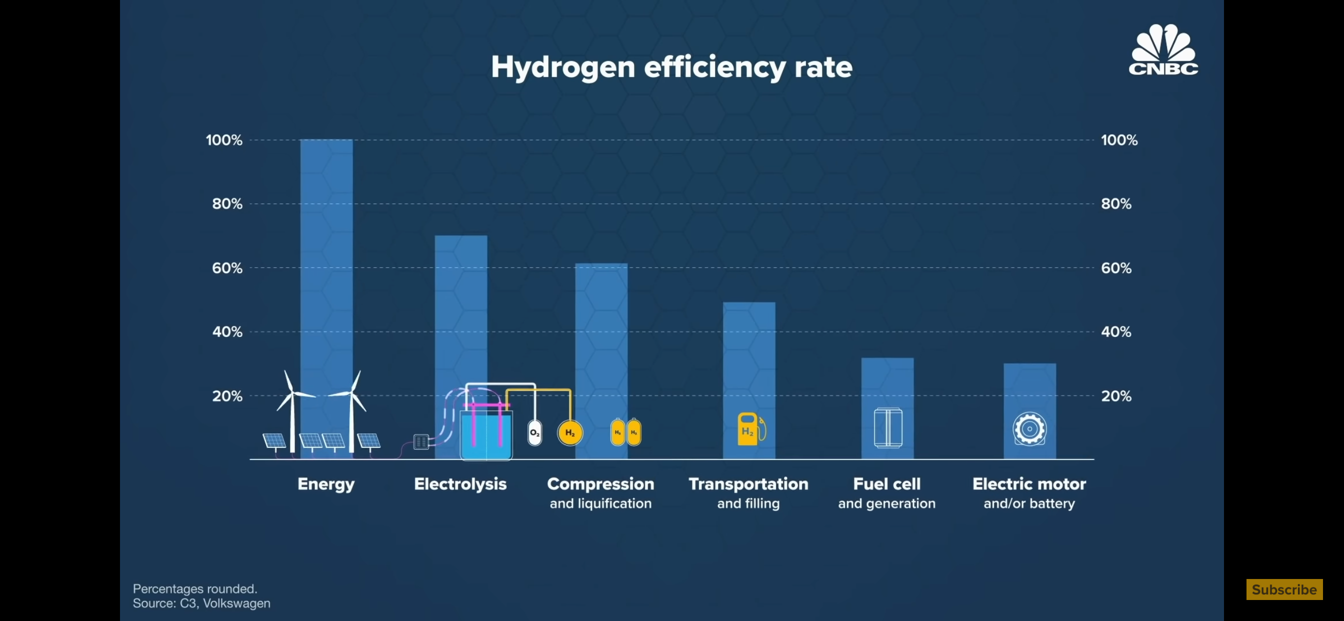 Economics of Hydrogen at scale