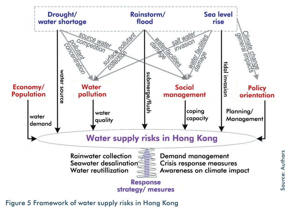Water supply risks and urban responses under a changing climate: A case study of Hong Kong