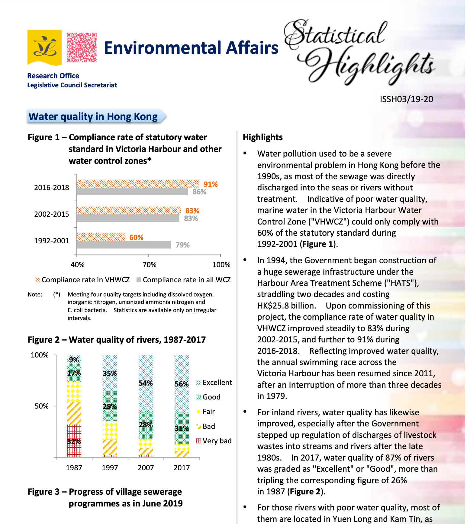 Water quality in Hong Kong