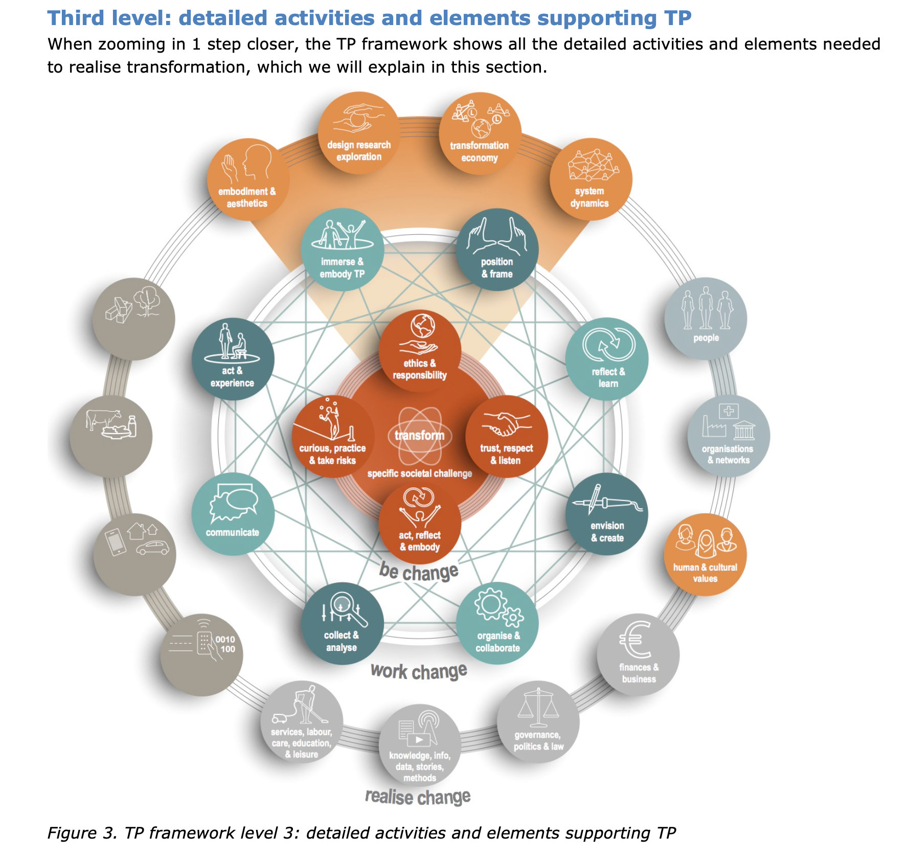 Design Research and Innovation Framework for Transformative Practices