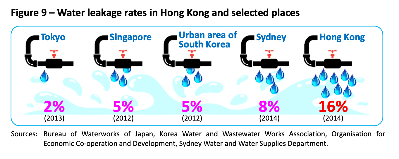 Hong Kongers are getting more wasteful with water