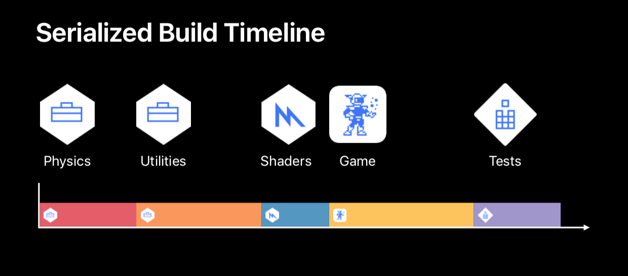 Improving Your Build Time in Xcode 10