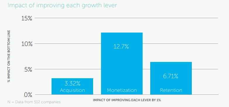 source: The Anatomy of SaaS Pricing Strategy by Profitwell