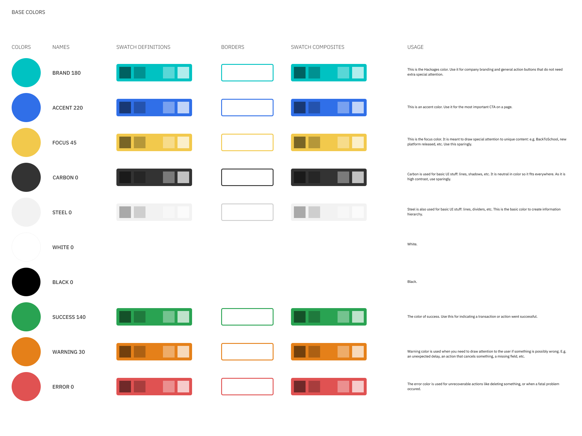Base colors that define brand, action, focus and status. Each has various tints and shadows.