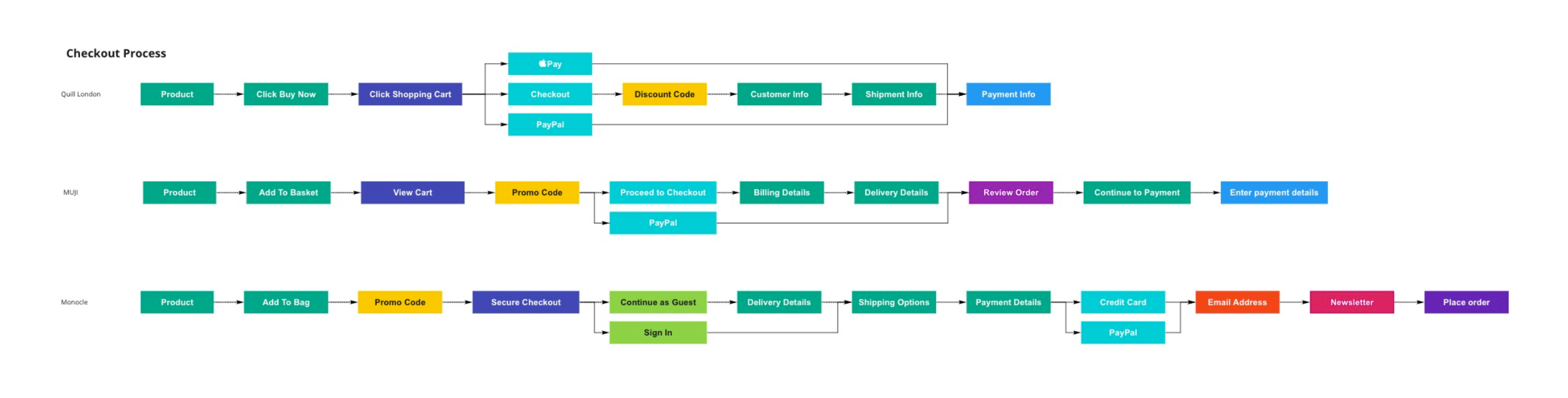 Comparing user flows (checkout process)