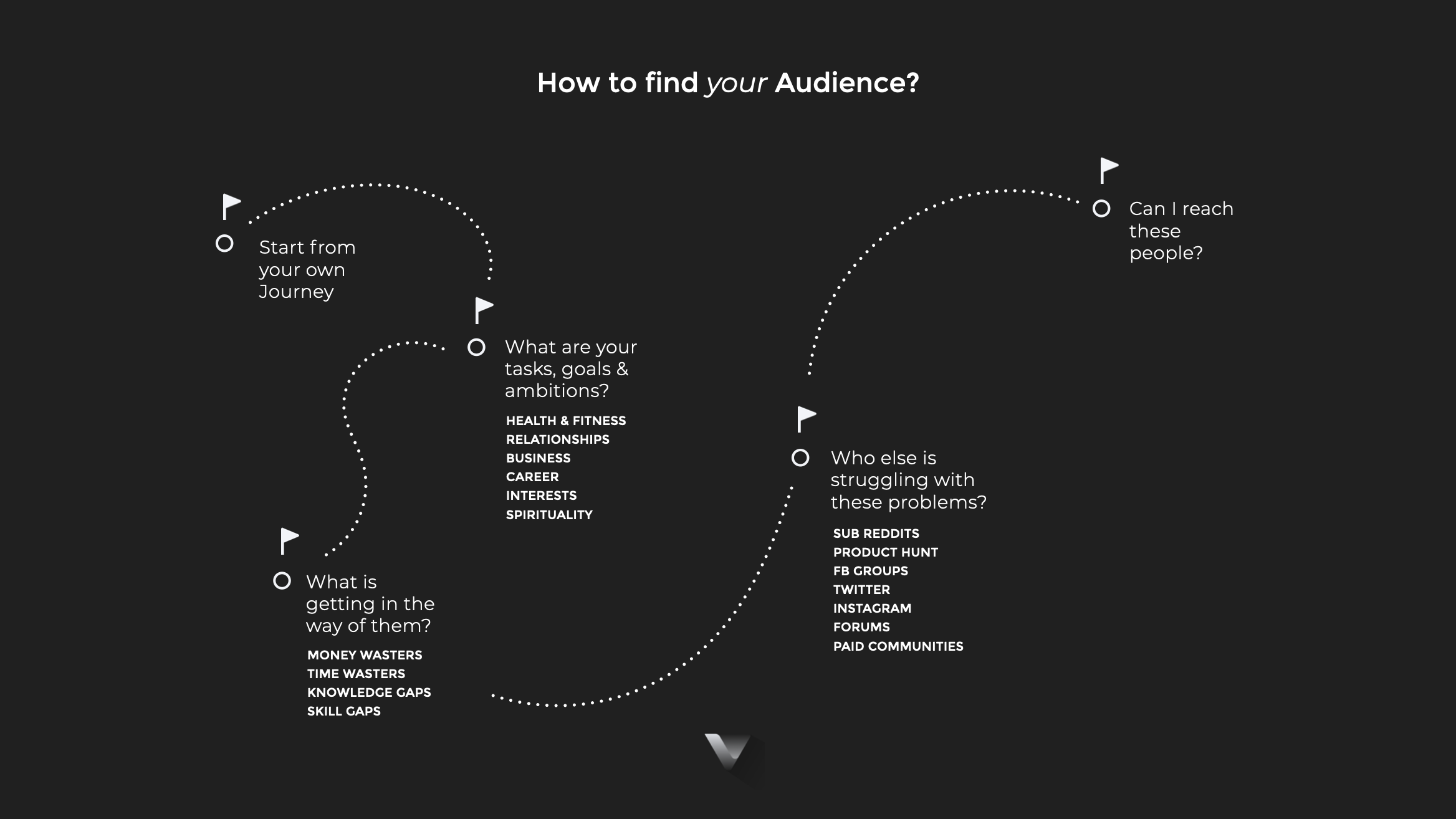 How to find your Audience? Start from your own Journey.