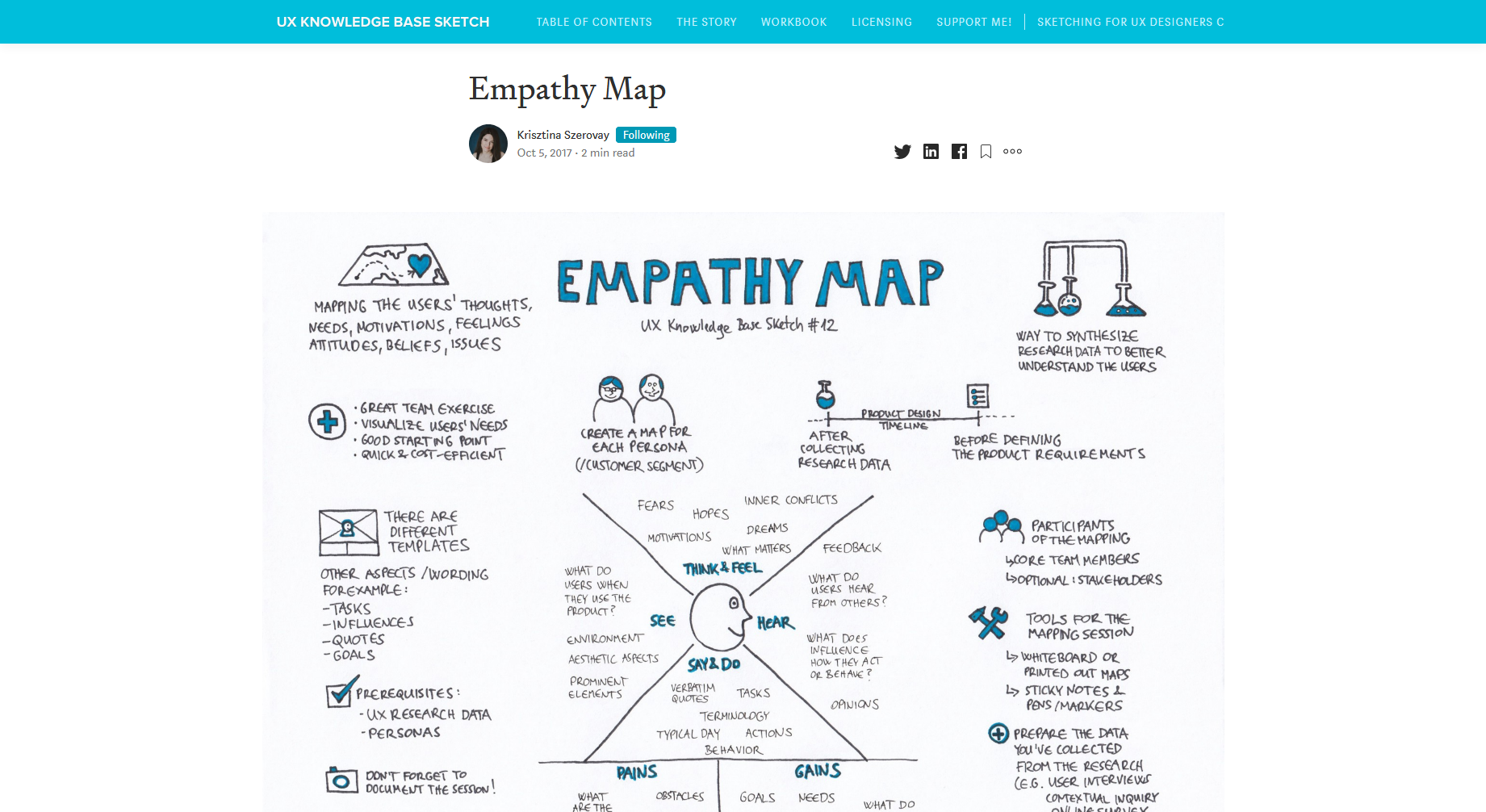 Empathy Maps — UX Knowledge Base Sketches