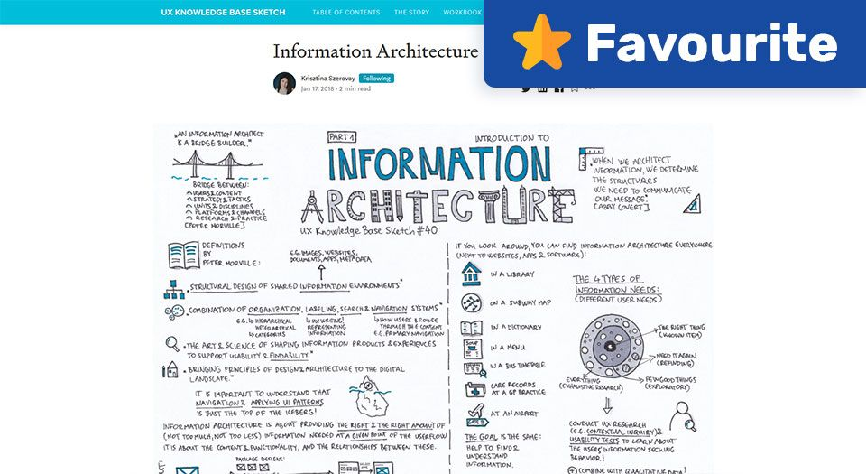 Information Architecture (4 Parts) — UX Knowledge Base Sketches