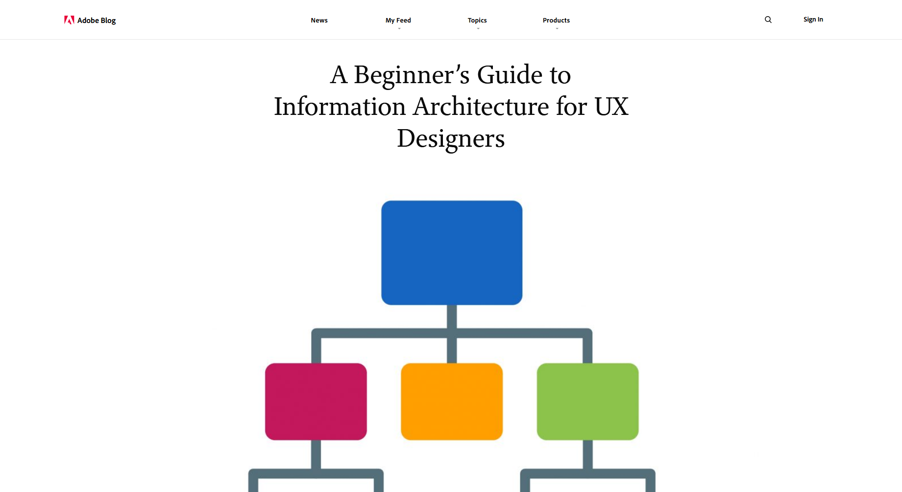 A Beginner's Guide to Information Architecture for UX Designers — Adobe
