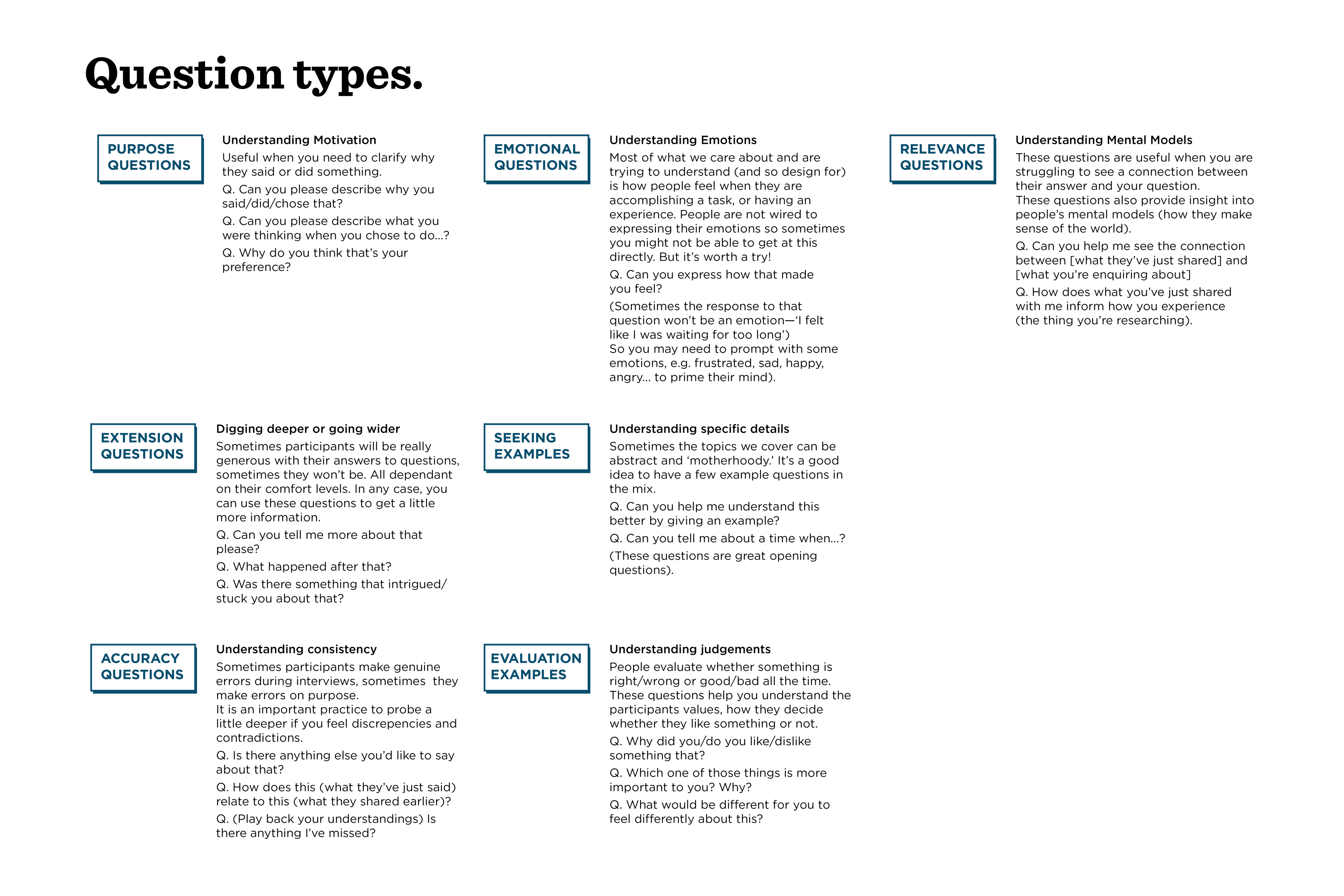 Research Question Types