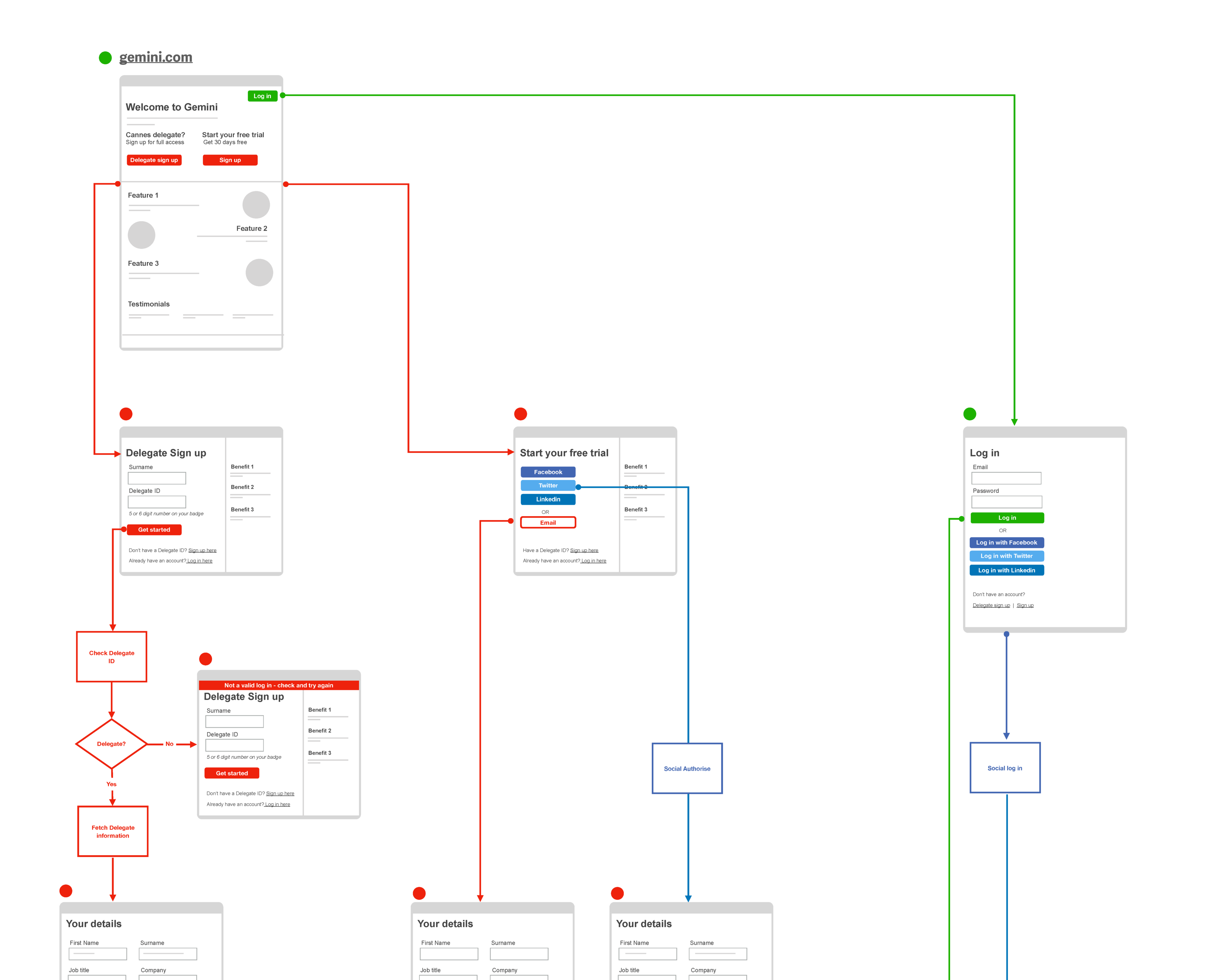 A crop from a much larger diagram showing how registration will work. By