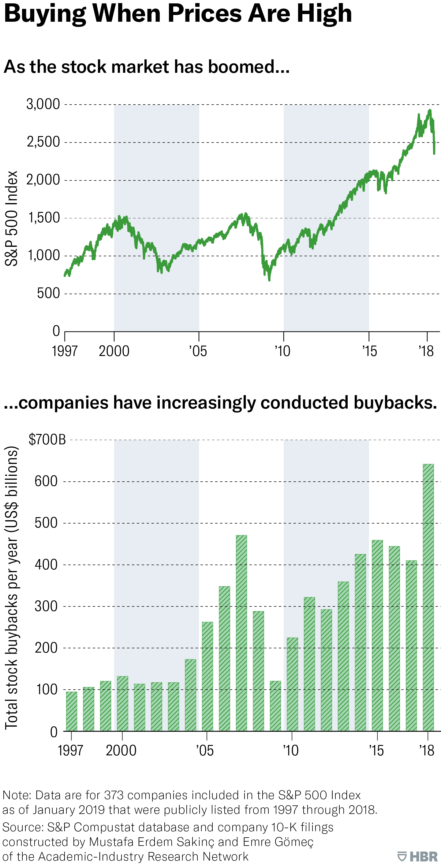 Why Stock Buybacks Are Dangerous for the Economy