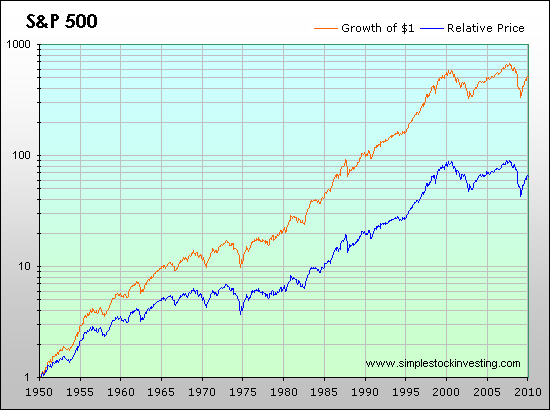 S&P 500: Total and Inflation-Adjusted Historical Returns