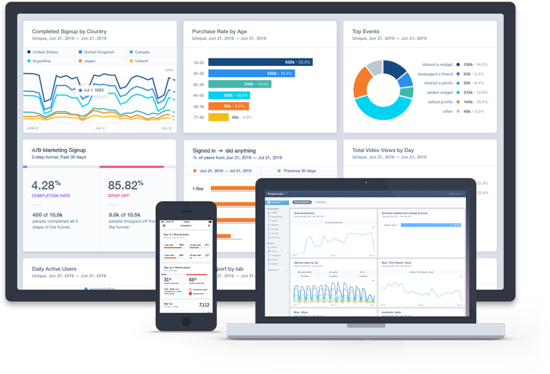 Product Analytics for Mobile, Web, & More   Mixpanel