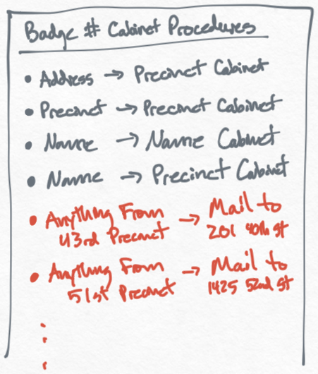 Long list of procedures specifying which address to mail to for a given precinct.