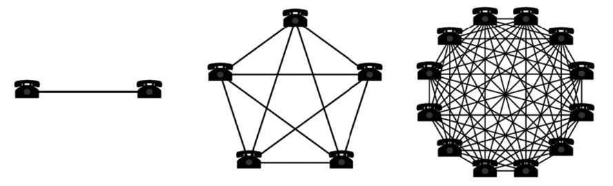 Visualisation of the 'Network Effect'