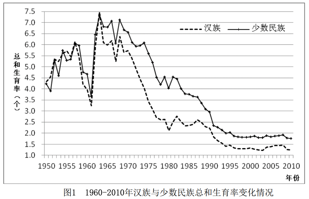 From Zhang p. 16. The dashed line is Han, the other is ethnic minorities.
