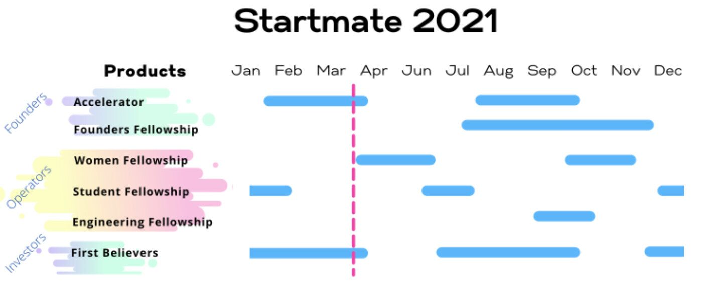 Startmate - March 2021 Monthly Update