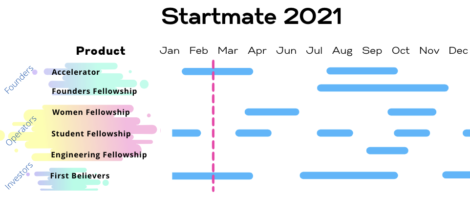 Startmate - February 2021 Monthly Update