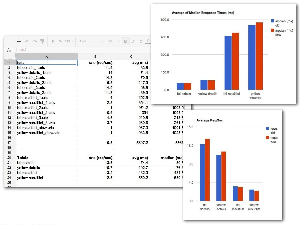 Performance Testing: The automated scripts could produce CSV files for use in making pretty charts.
