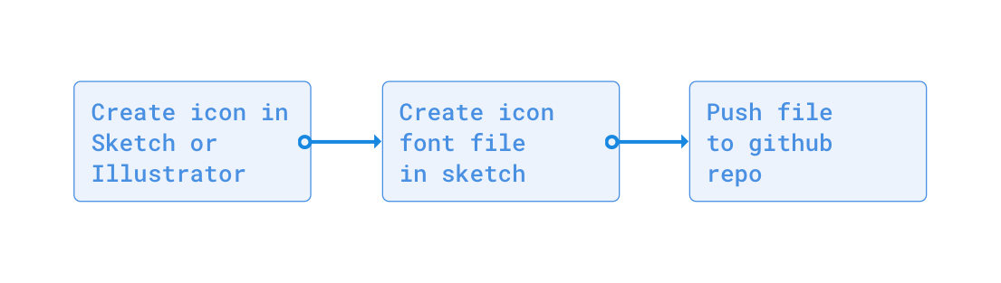 Speeding the process for both designers and developers