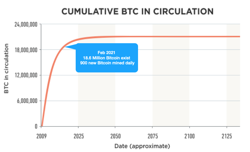 https://en.bitcoinwiki.org/wiki/File:How_many_bitcoins_are_in_circulation_.jpg